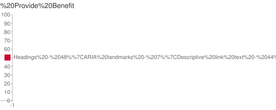 Bar Chart of Techniques that Provide Benefit